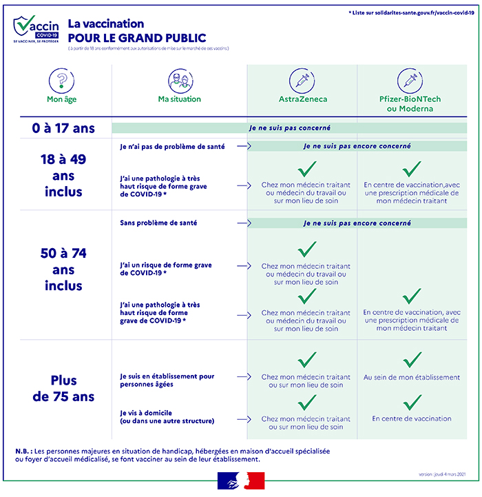 Vaccination particuliers